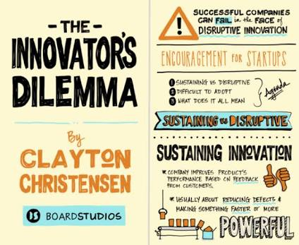 Book Review: Innovator's Dilemma